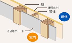 サイエンスホーム・真壁構造